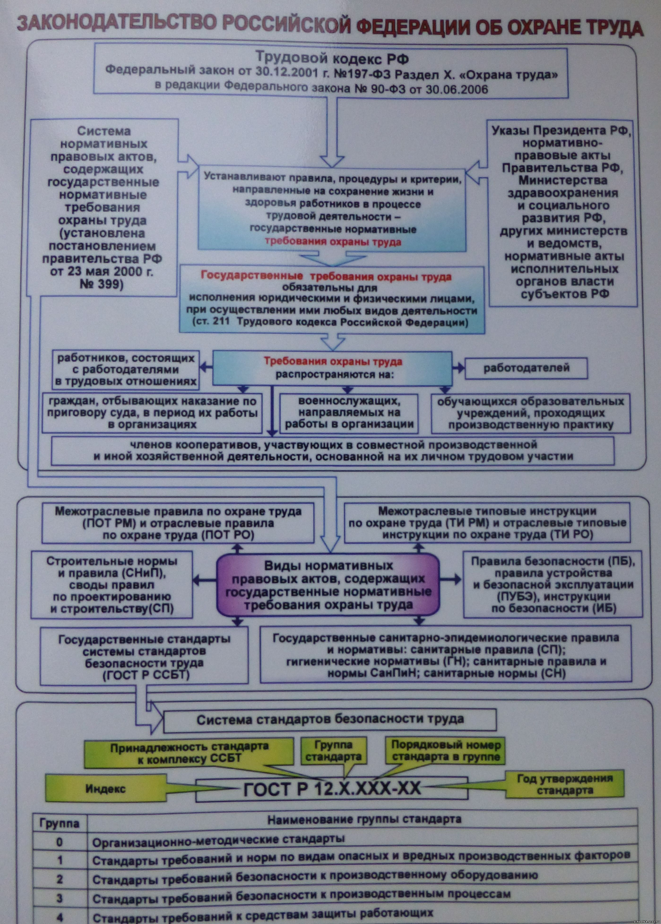Законодательство по охране труда схема